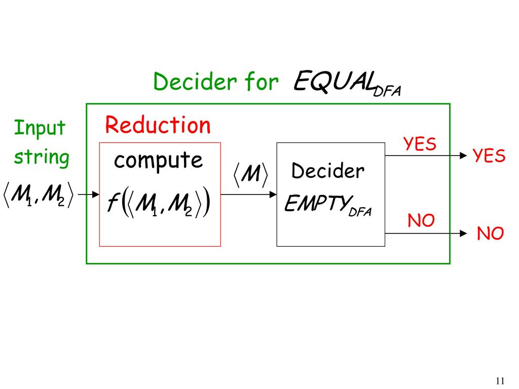 Decider for Reduction Input string YES compute YES Decider NO NO