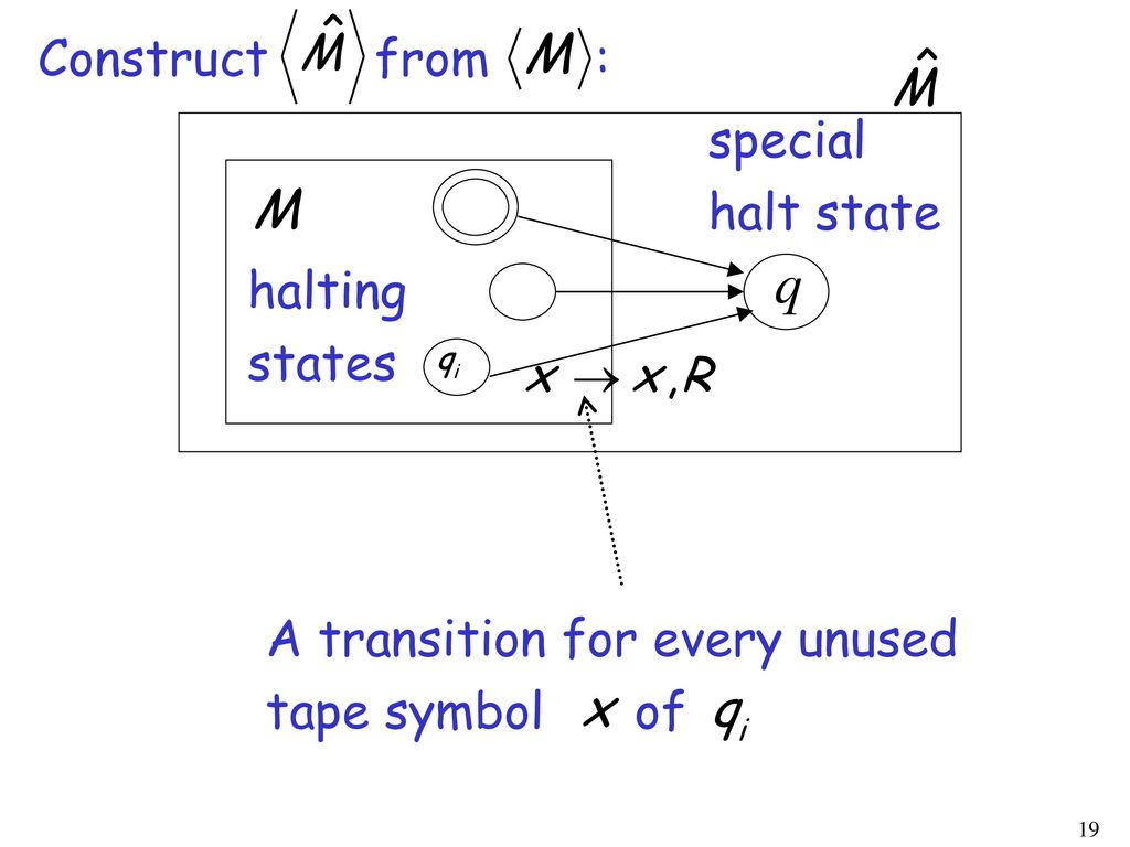 Construct from : special. halt state. halting. states. A transition for every unused.