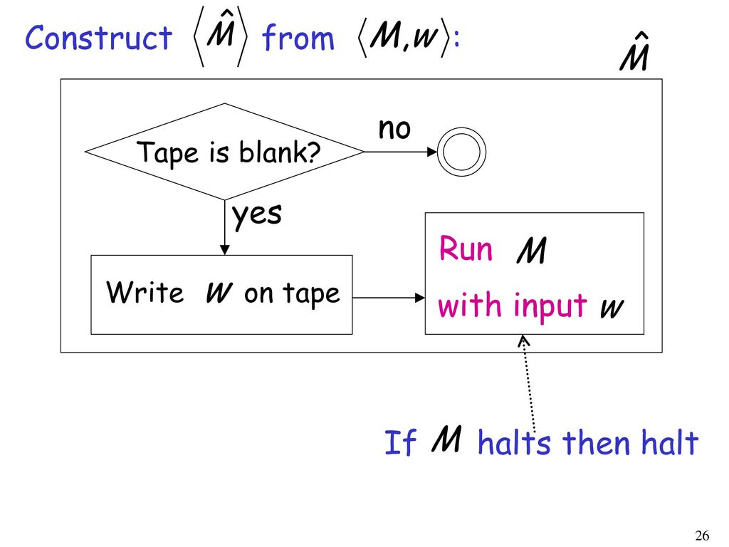 Construct from : no yes Run with input If halts then halt