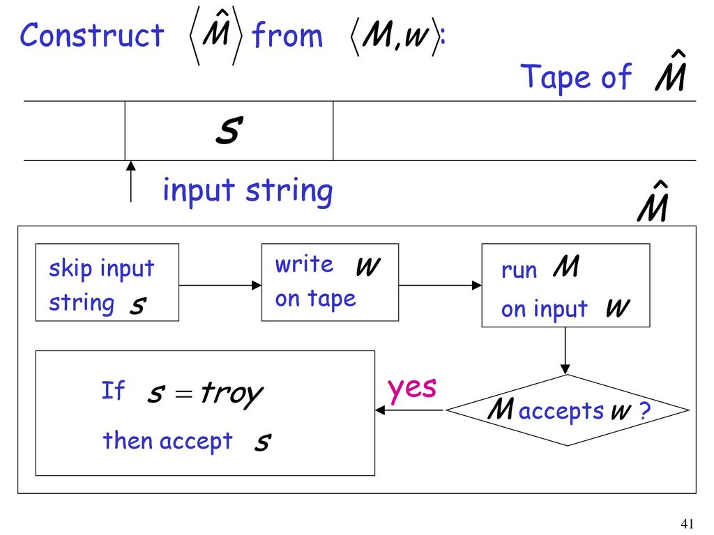 Construct from : Tape of input string yes write skip input run on tape
