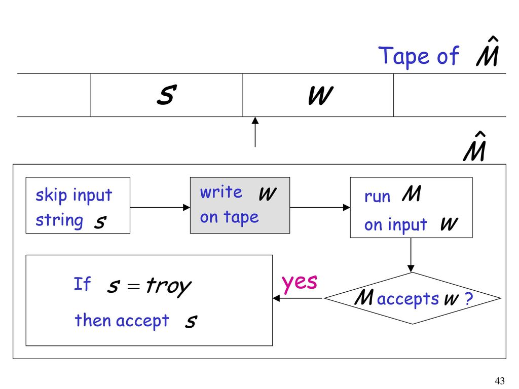 Tape of yes write skip input run on tape string on input If accepts