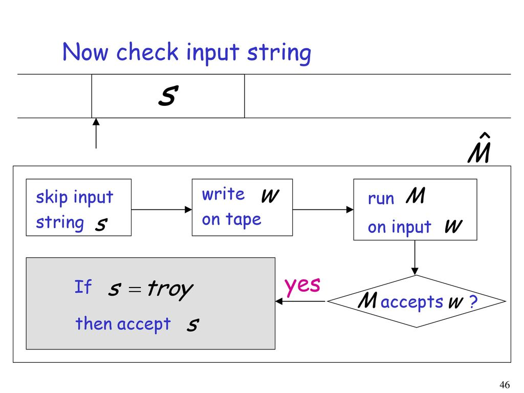 Now check input string yes write skip input run on tape string