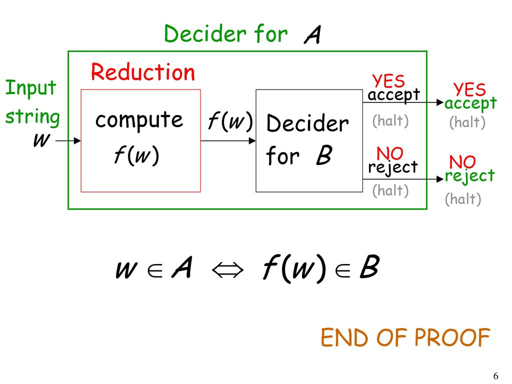 Decider for Reduction compute Decider for END OF PROOF Input string