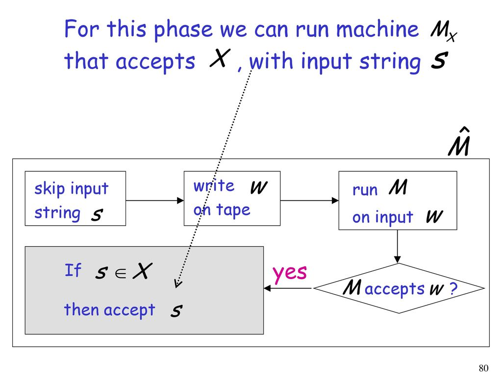 For this phase we can run machine that accepts , with input string