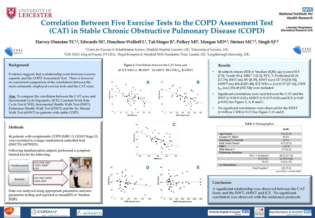 Correlation Between Five Exercise Tests To The Copdessment Test Cat In Stable Chronic Obstructive Pulmonary Disease Copd