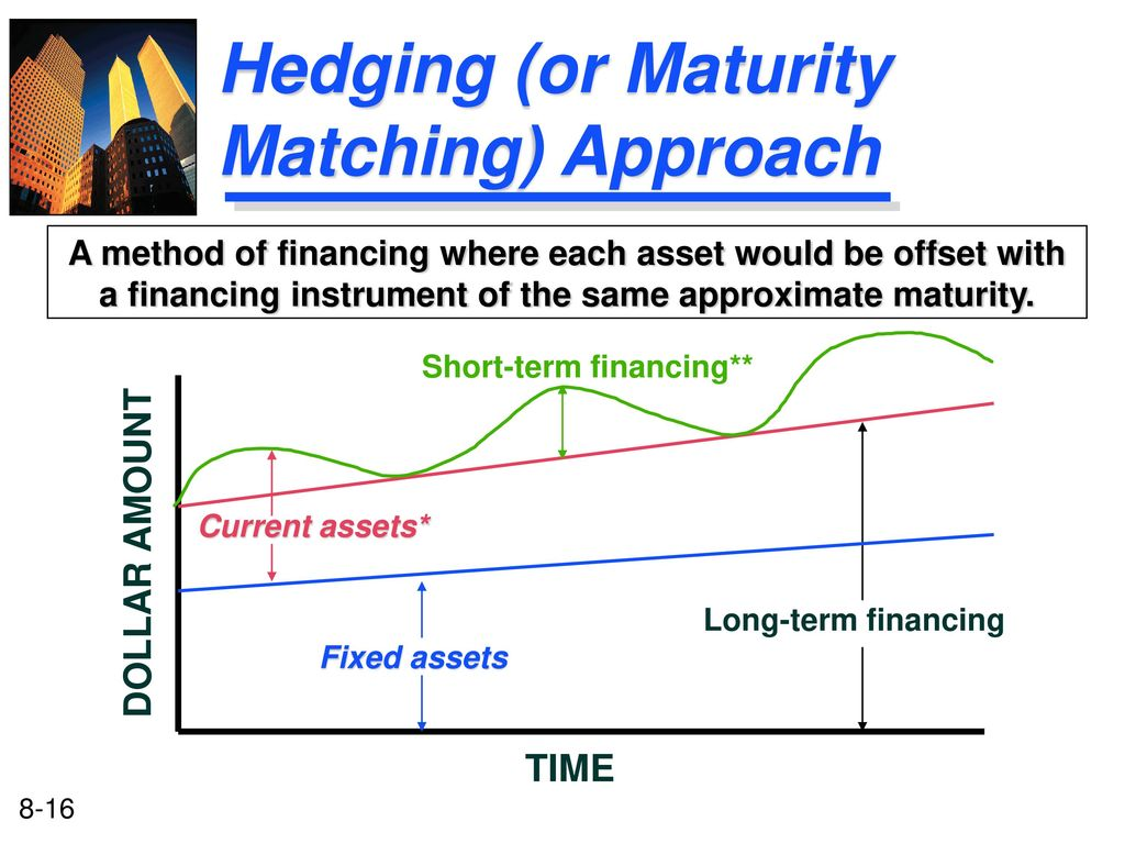 Maturity matching or self-liquidating approach