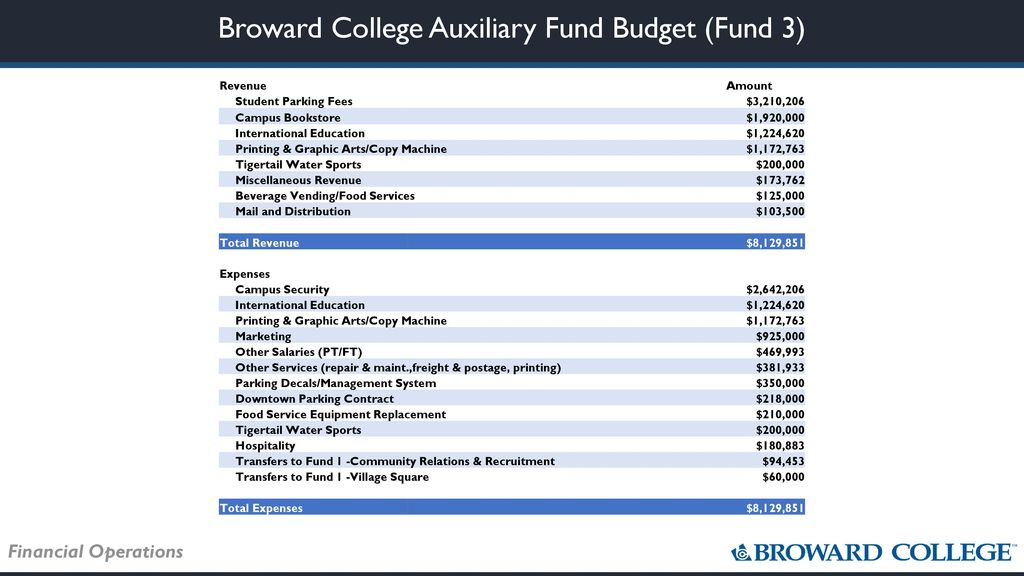 Strategic Planning and Budget Workshop Board of Trustees