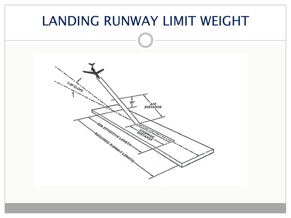 LANDING PERFORMANCE The performance data for takeoff and