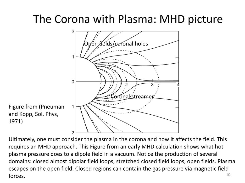 The Corona with Plasma: MHD picture