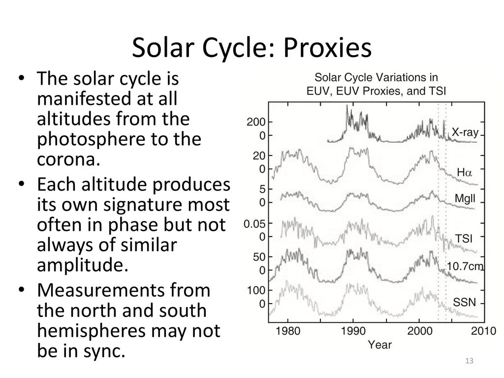 Solar Cycle: Proxies The solar cycle is manifested at all altitudes from the photosphere to the corona.