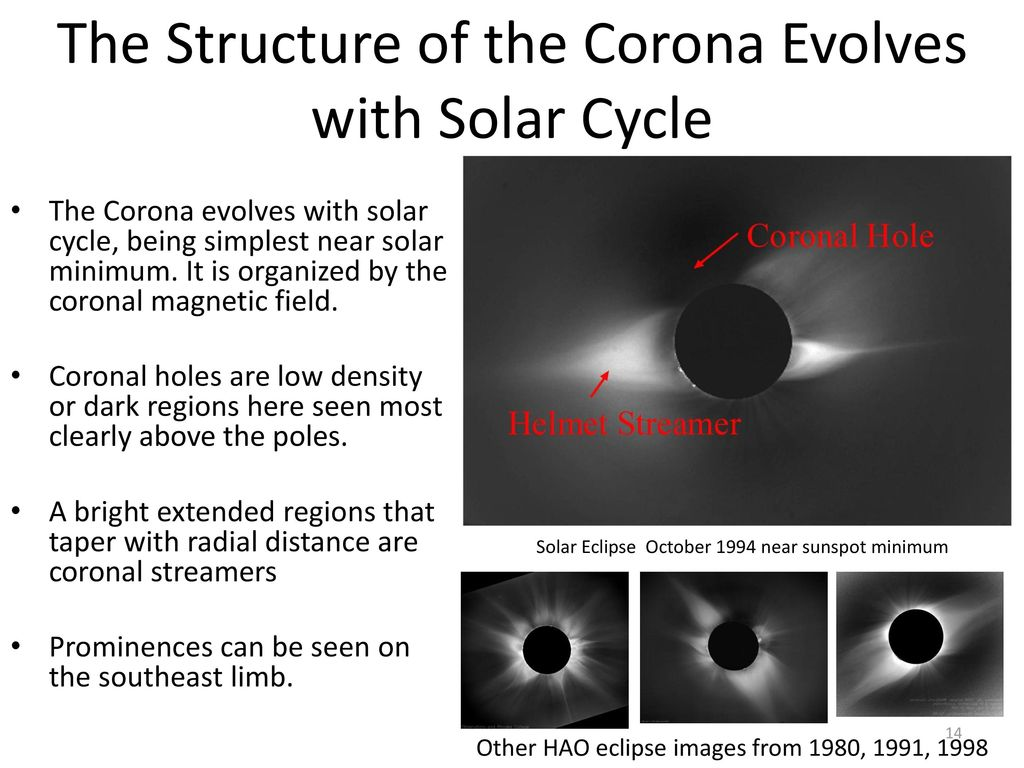 The Structure of the Corona Evolves with Solar Cycle