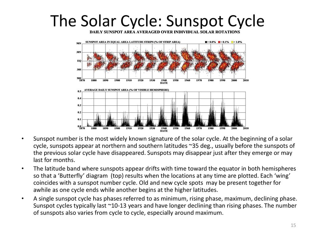 The Solar Cycle: Sunspot Cycle