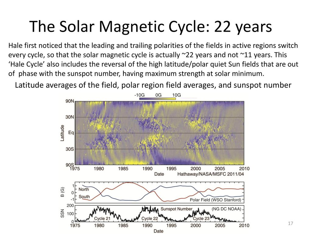The Solar Magnetic Cycle: 22 years