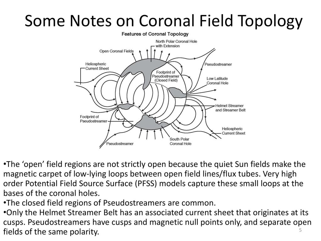 Some Notes on Coronal Field Topology