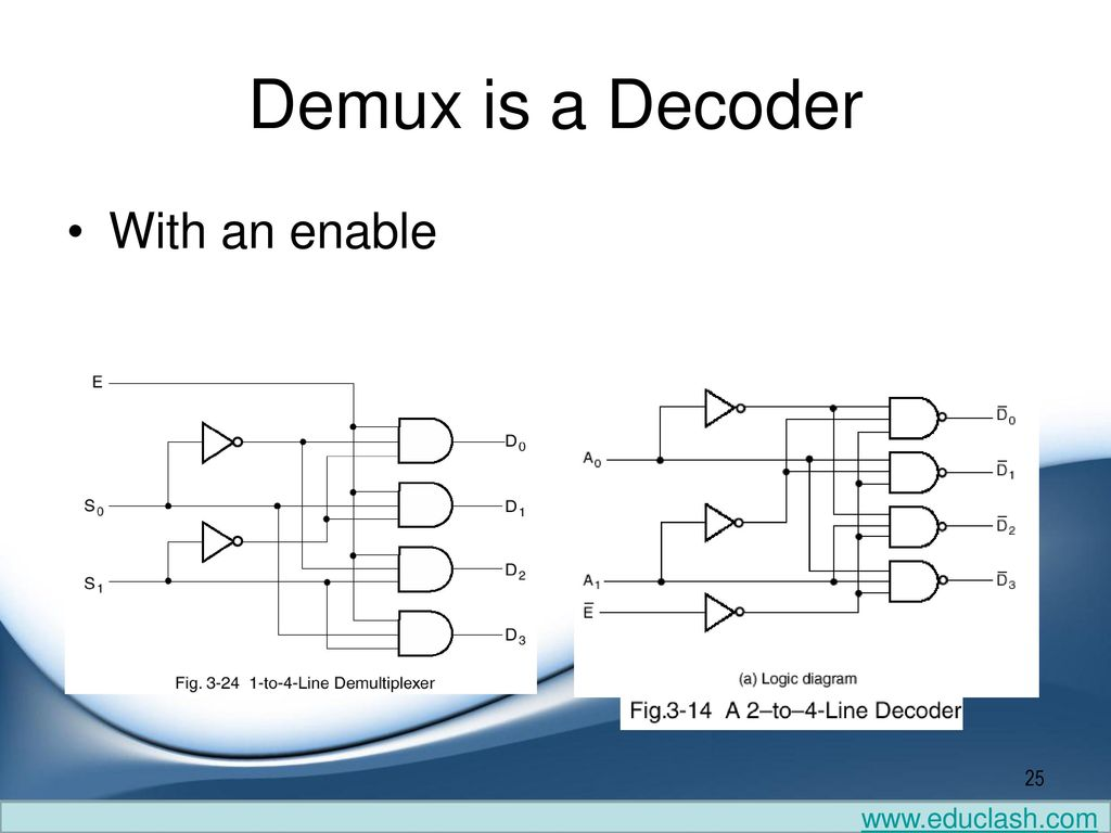 Combinational Logic Circuits Ppt Download 1 Of 8 Decoder Diagram 25 Demux Is A With An Enable