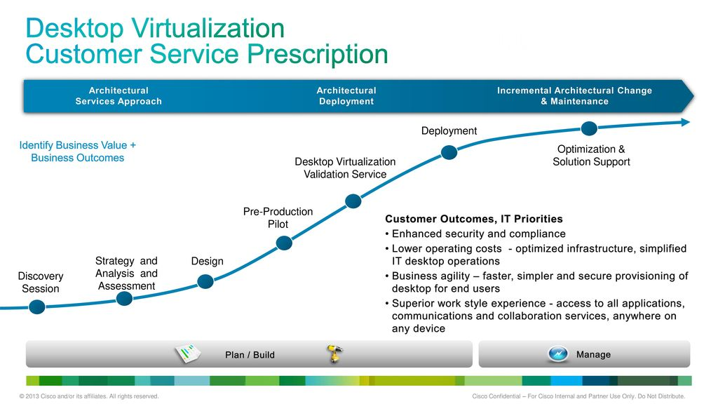 Portfolio Transformation for Cisco Services Partners - ppt download