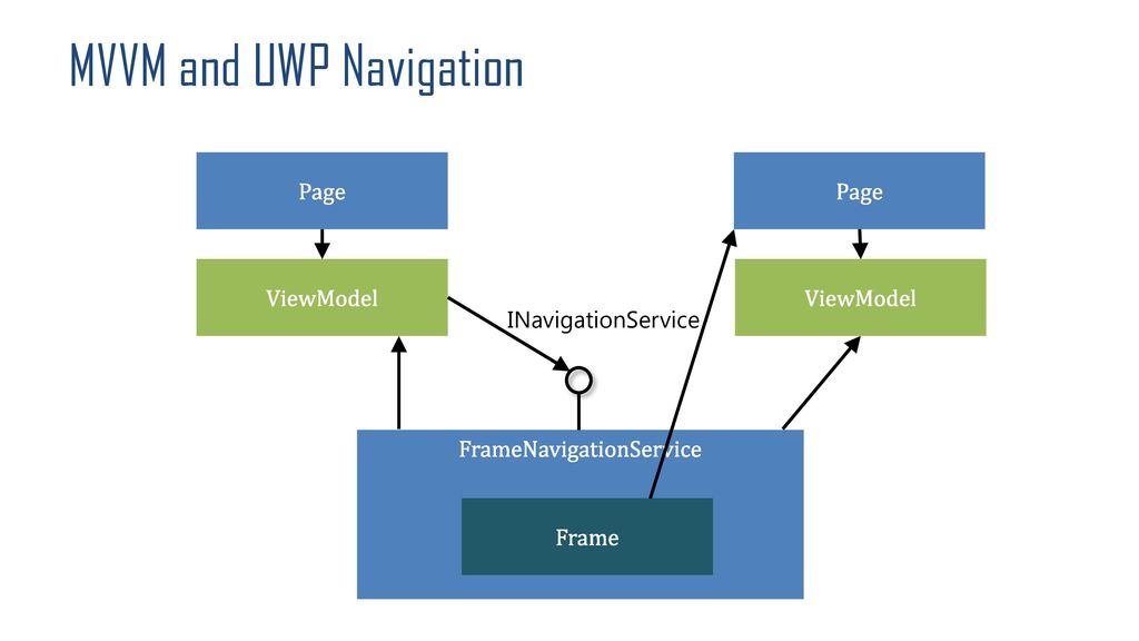 Jun 2015. Locating the ViewModel in a View-First MVVM application using an attached.