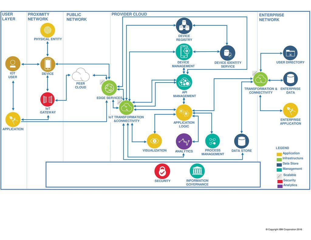 IoT Diagram Template IBM Cloud Architecture Center - ppt download