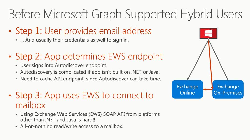 Use Microsoft Graph to Reach Users on Hybrid Exchange ppt