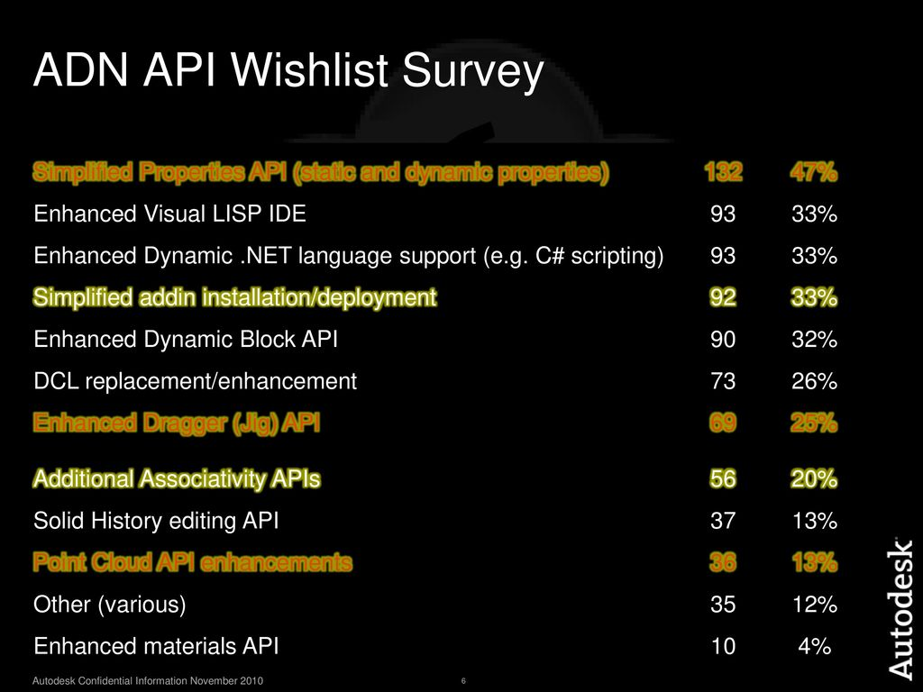 AutoCAD Ironman – New APIs - ppt download