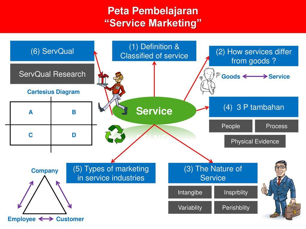 Service marketing m eko fitrianto ppt download 2 peta pembelajaran ccuart Images