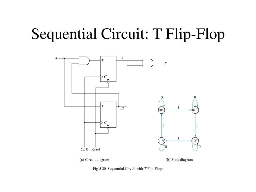 22 Sequential Circuit: T Flip-Flop