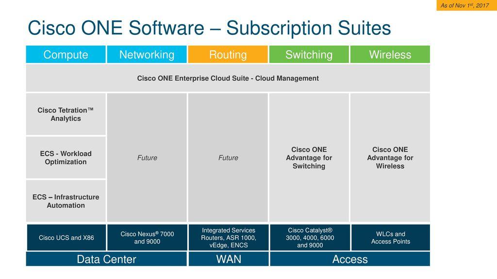 Cisco ONE Software Suites Comprehensive Infrastructure