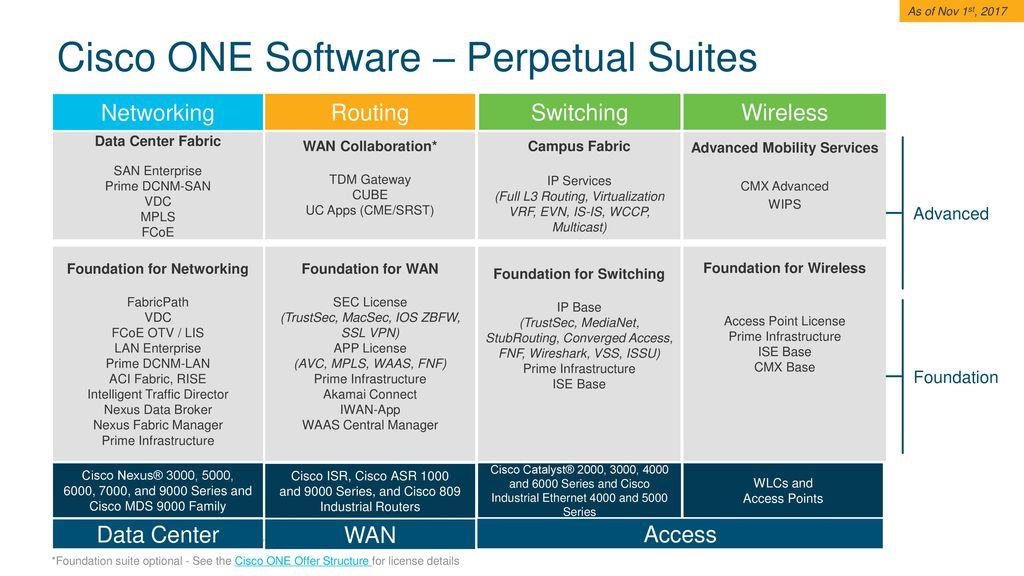 Cisco ONE Software Suites Comprehensive Infrastructure Portfolio