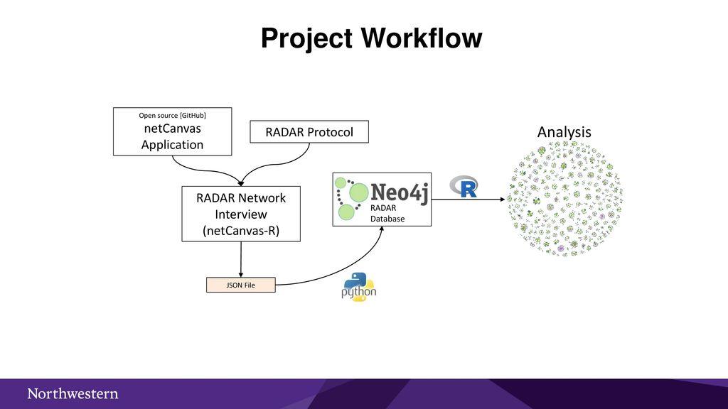 Network Canvas Duke Social Networks and Health Workshop ppt download