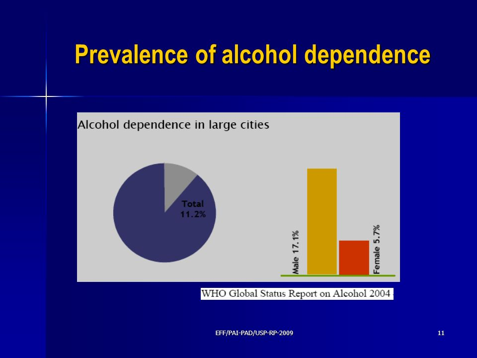 Prevalence of alcohol dependence