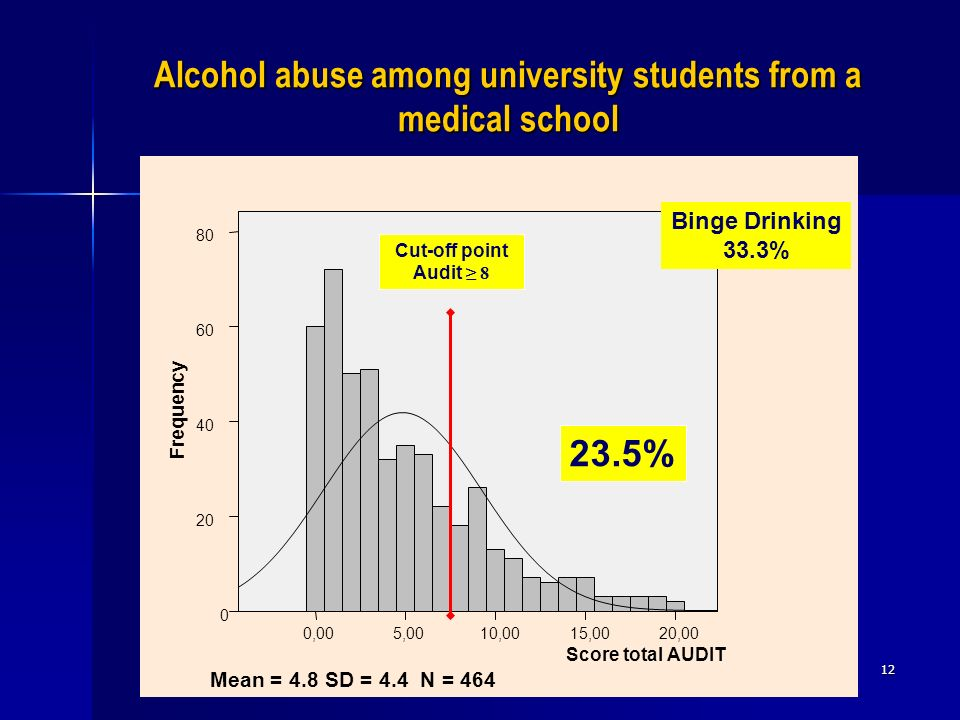 Alcohol abuse among university students from a medical school