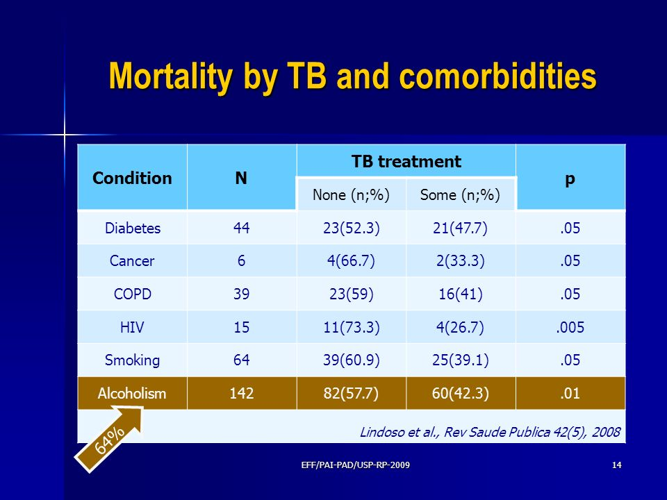 Mortality by TB and comorbidities