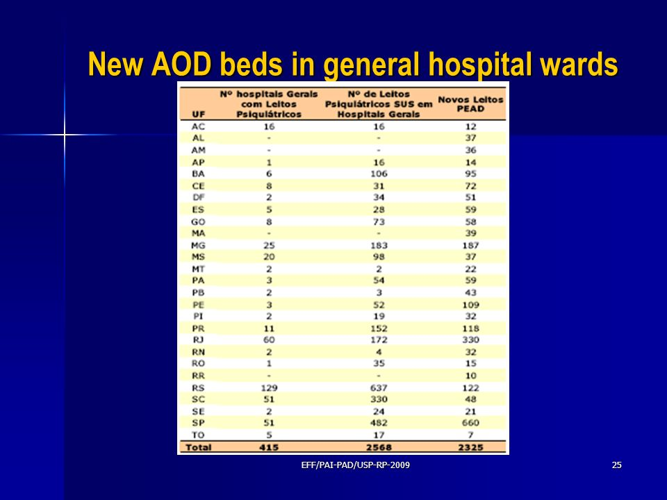 New AOD beds in general hospital wards