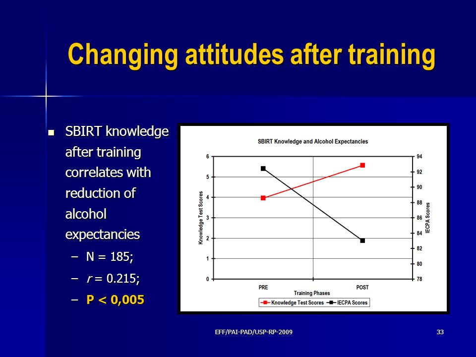 Changing attitudes after training