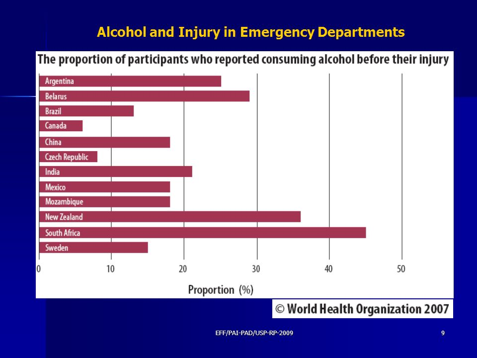 Alcohol and Injury in Emergency Departments