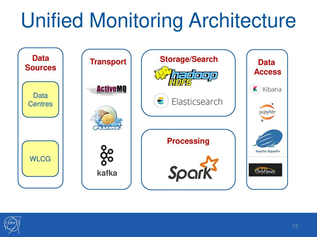 IT Monitoring Service Status and Progress - ppt download