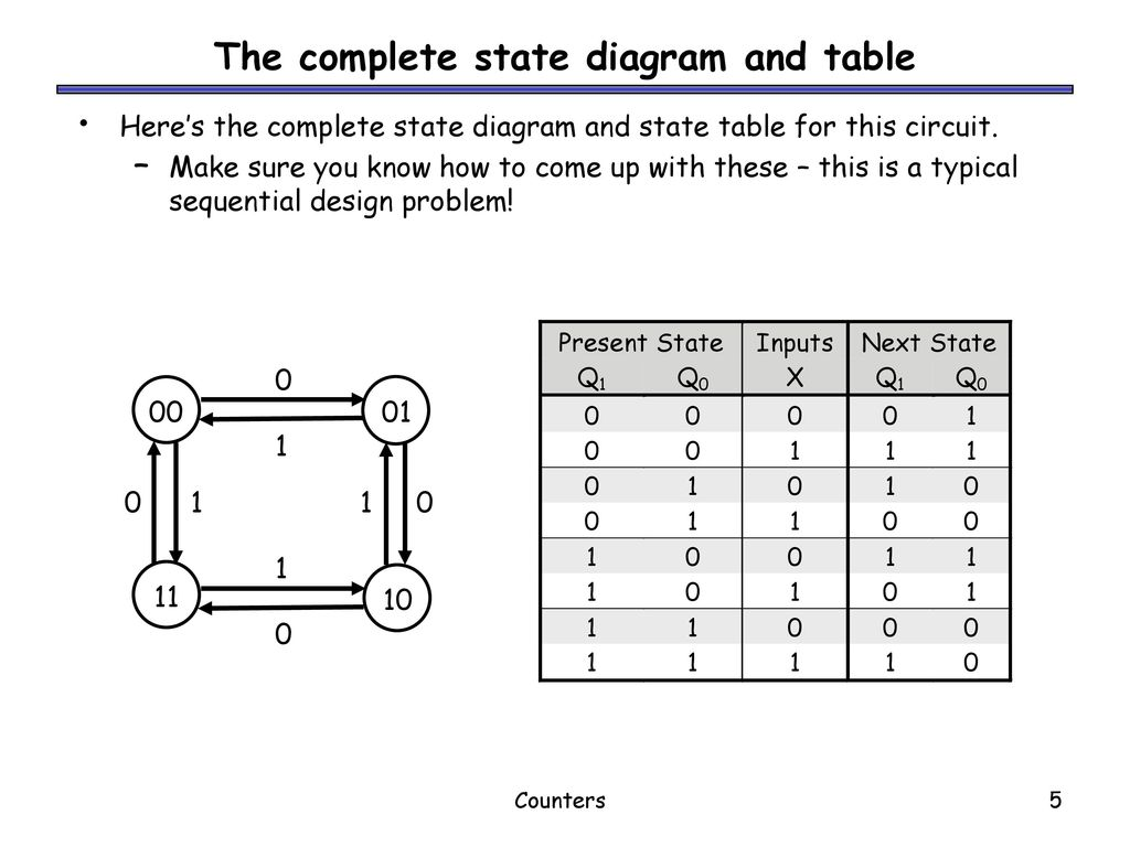 Counters Next Well Look At Different Kinds Of And Discuss How To Make A State Diagram The Complete Table