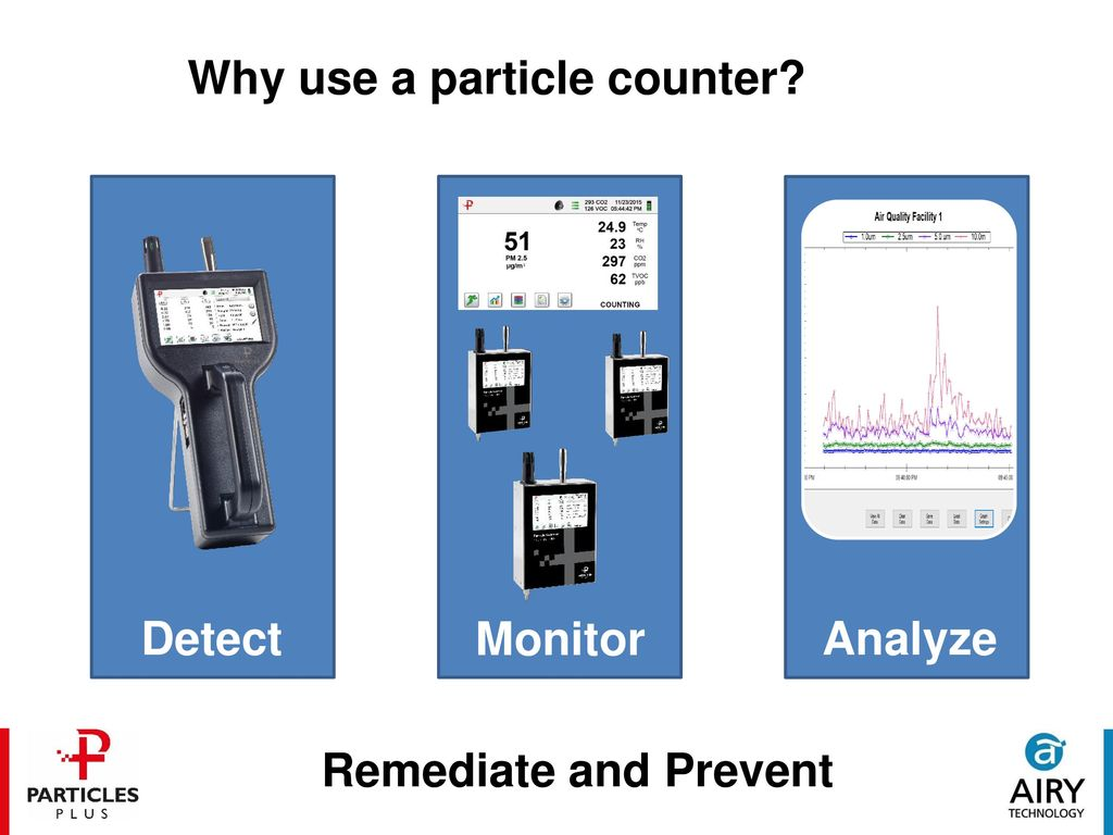 Particle Physics and Particle Counting for IH&S and IAQ