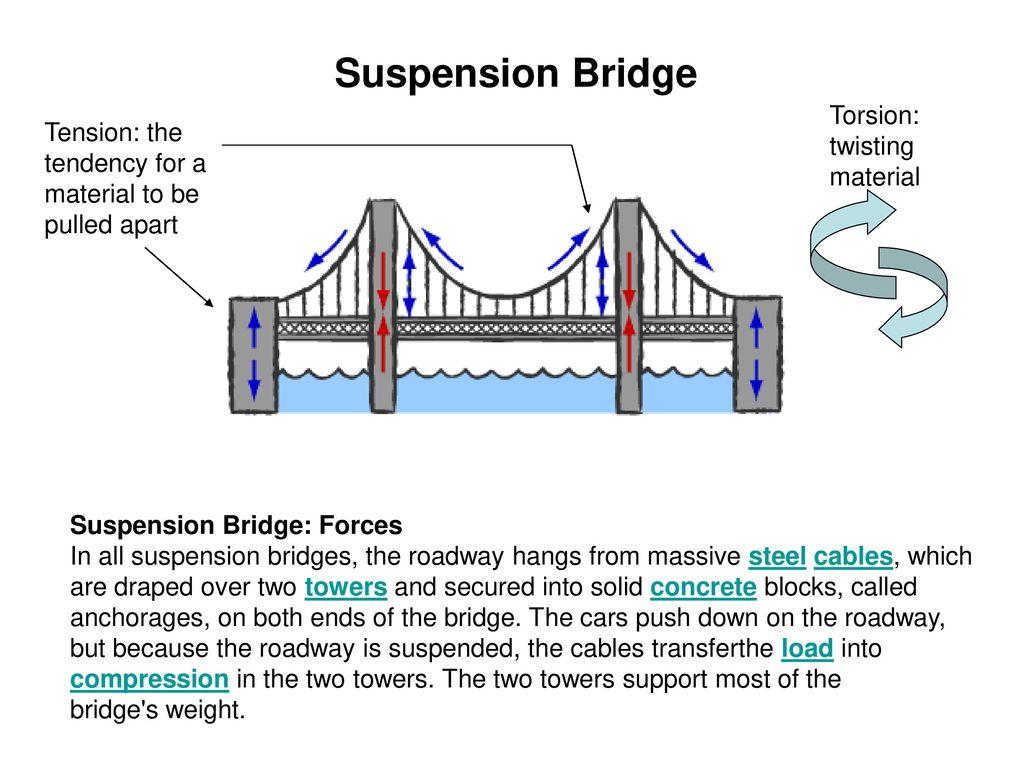Beam bridge Truss bridge Arch bridge Suspension bridge - ppt