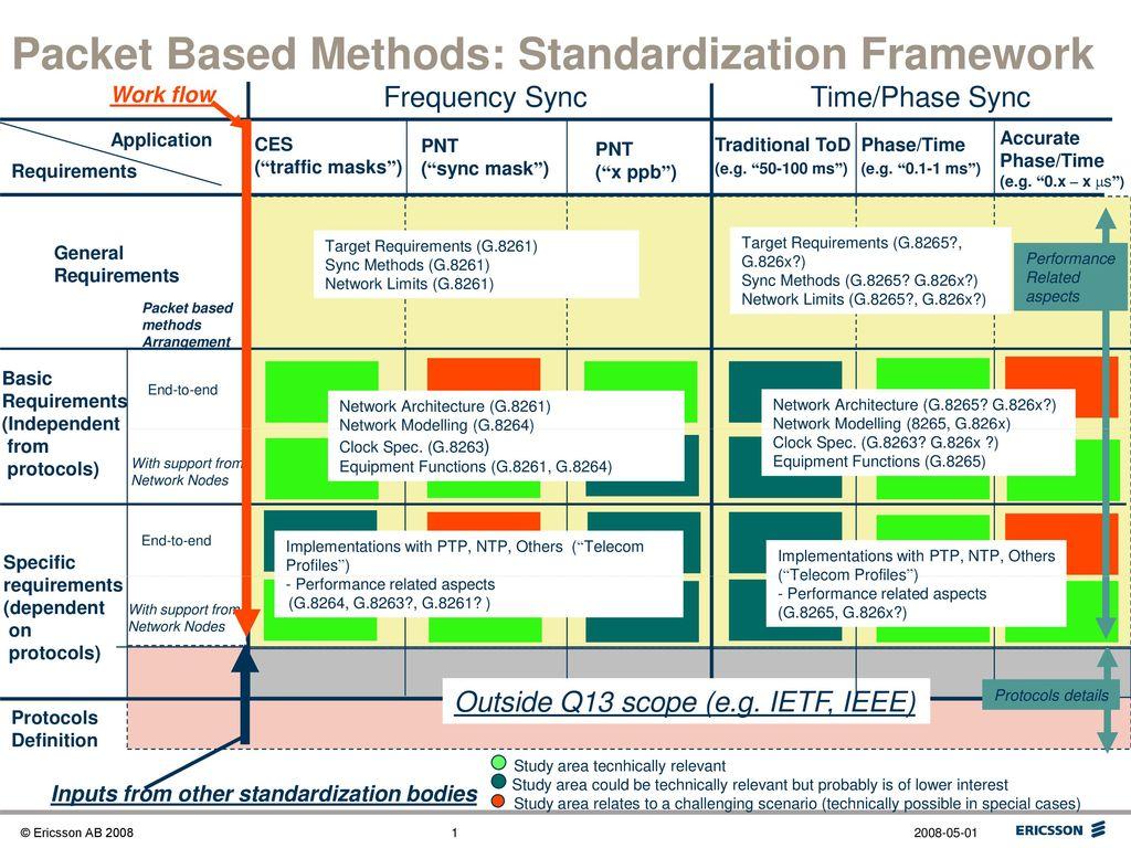 Packet Based Methods: Standardization Framework - ppt download