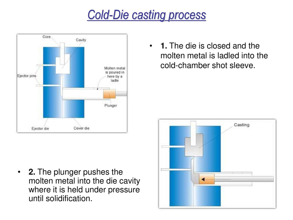 Metal Casting Processes Ppt Download Schematic Cutaway Showing Slide Cycle And Case Ejection 17 Cold Die Process
