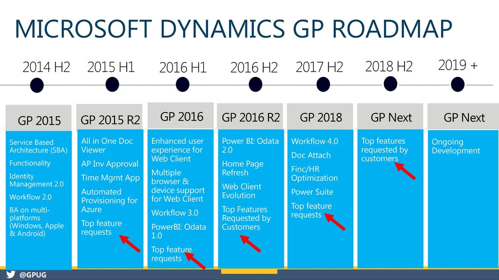 How to improve how you use Microsoft Dynamics gp - ppt download