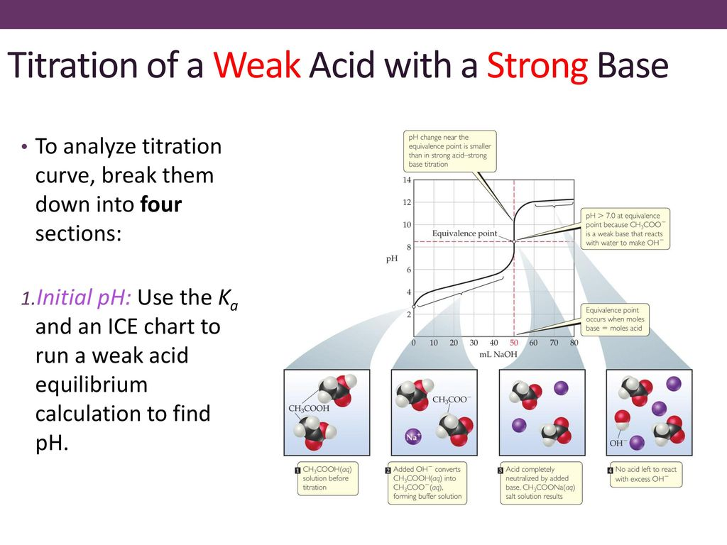 Ice Diagram Acid Base Wiring Diagrams Wni