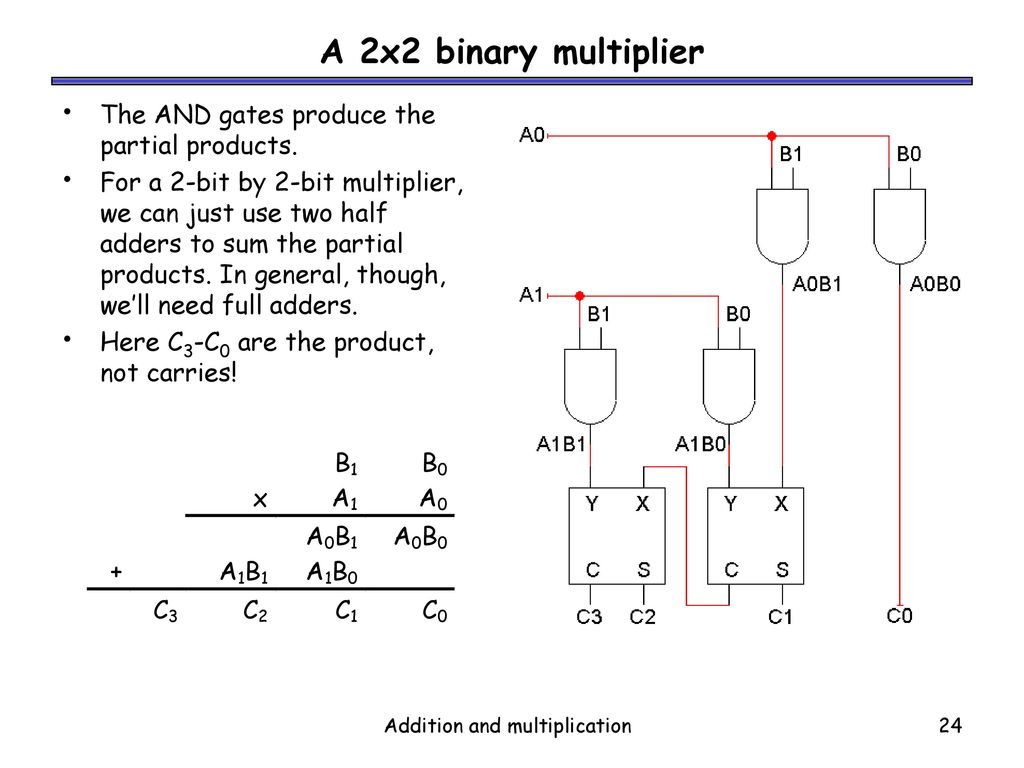 Addition And Multiplication Ppt Download 8 Bit Multiplier Circuit Diagram