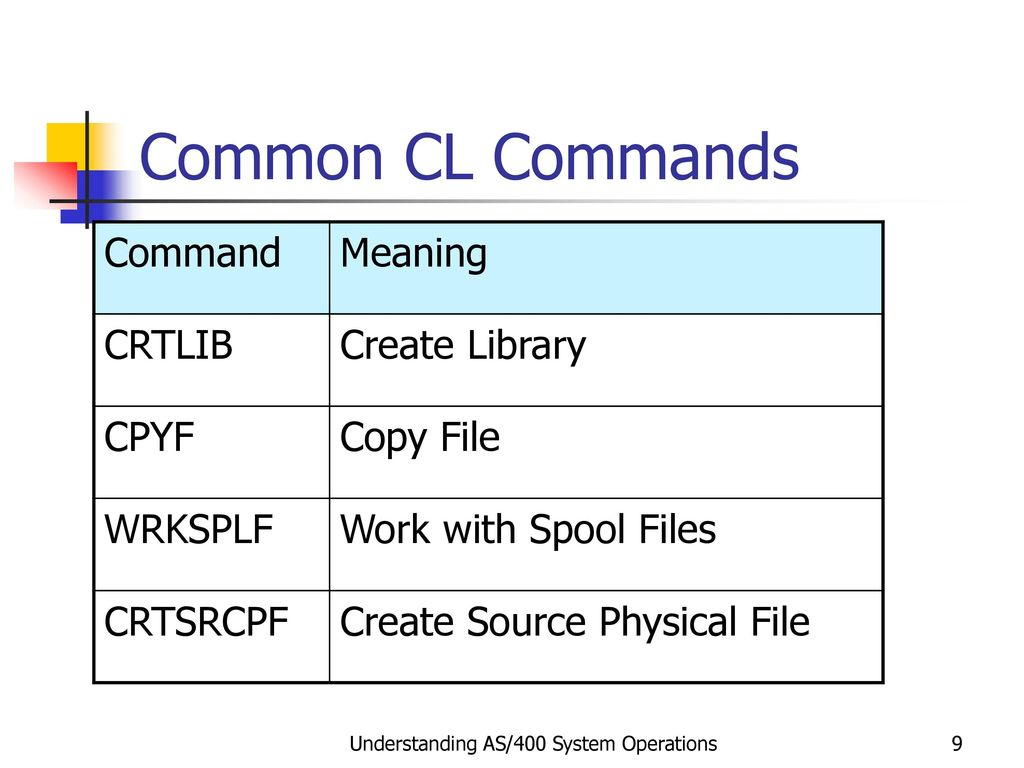 OS/400 Command Structure and Control Language - ppt download