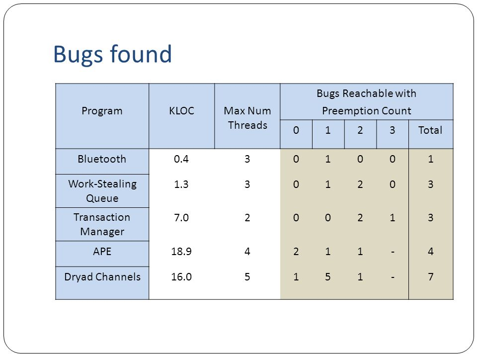 Bugs found Program KLOC Max Num Threads Bugs Reachable with