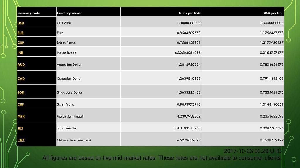 Foreign Exchange Market - ppt download