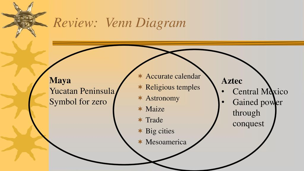 review: venn diagram maya aztec yucatan peninsula central mexico