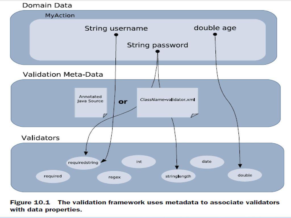 Struts 2 Validation Framework Ppt Download