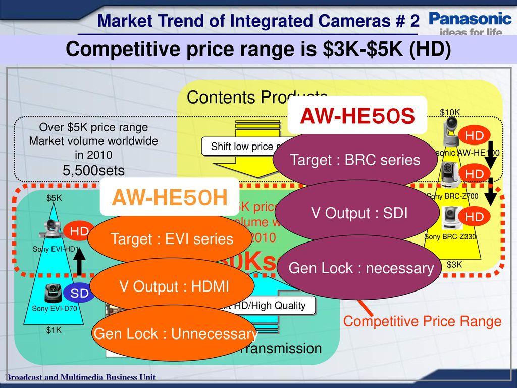 Information Management Ppt Download Genlock Wiring Diagram 5 Market